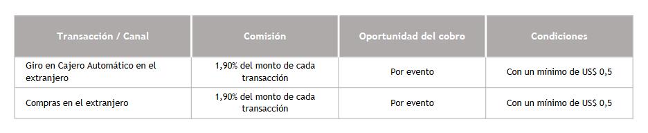 comisiones-internacionales-cta-rut