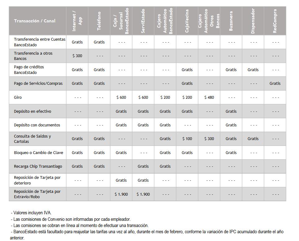 tarifas-nacionales-cuenta-rut-visa1